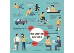 意外险车险保险信息图表
