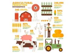 农业信息图设计素材