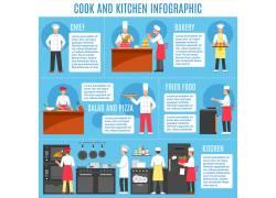 职业厨师信息图表