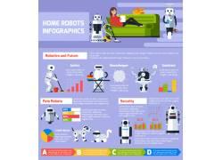 家用机器人的信息图表